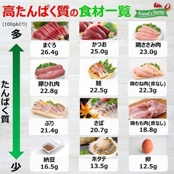 高タンパク質の食材一覧