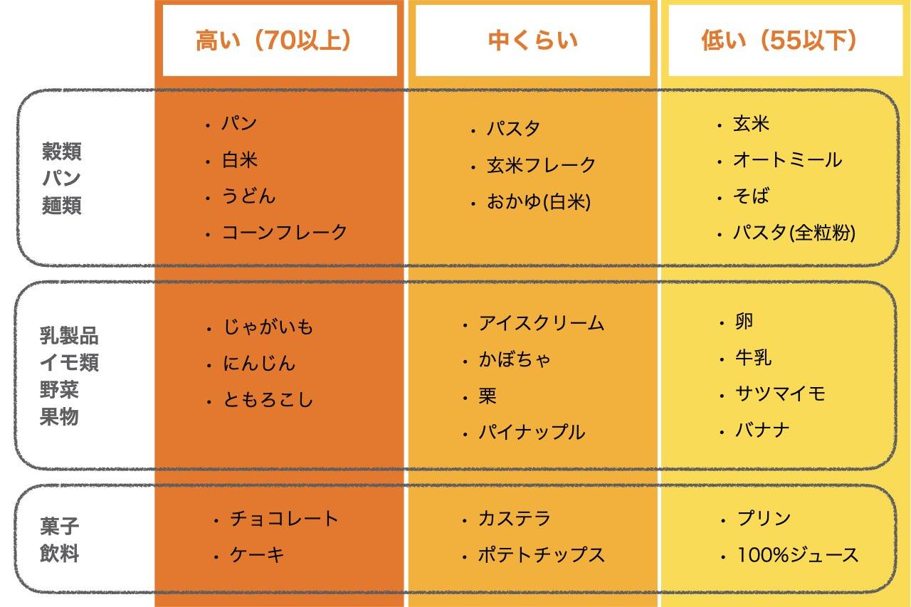 GI値一覧表